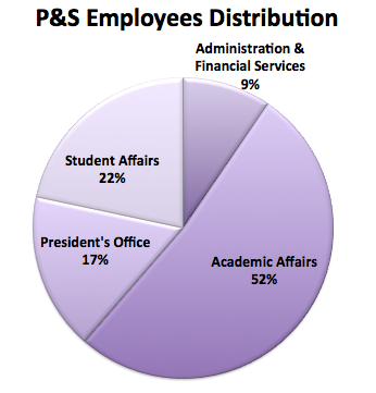 P&S Employees Distribution